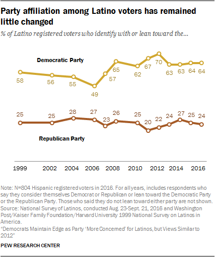 Party affiliation among Latino voters has remained little changed