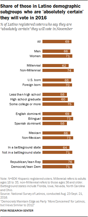 Share of those in Latino demographic subgroups who are 'absolutely certain' they will vote in 2016