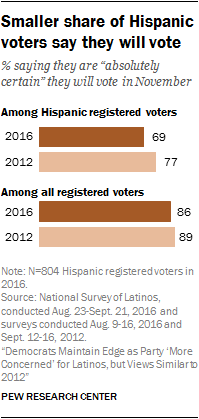 Smaller share of Hispanic voters say they will vote