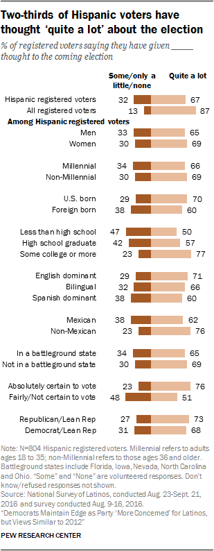 Two-thirds of Hispanic voters have thought 'quite a lot' about the election
