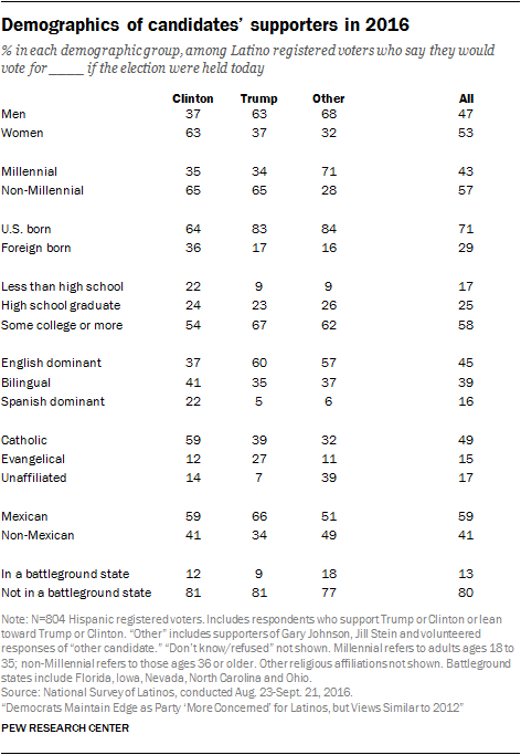 Demographics of candidates' supporters in 2016