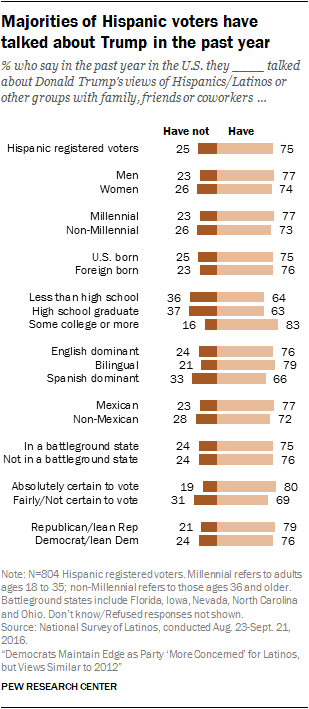 Majorities of Hispanic voters have talked about Trump in the past year