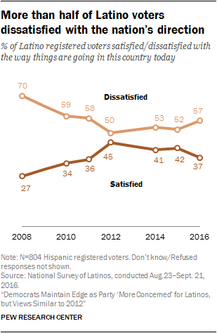 More than half of Latino voters dissatisfied with the nation's direction