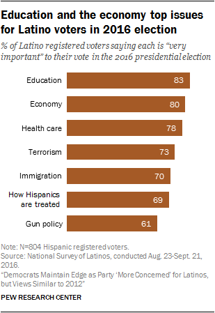 Education and the economy top issues for Latino voters in 2016 election