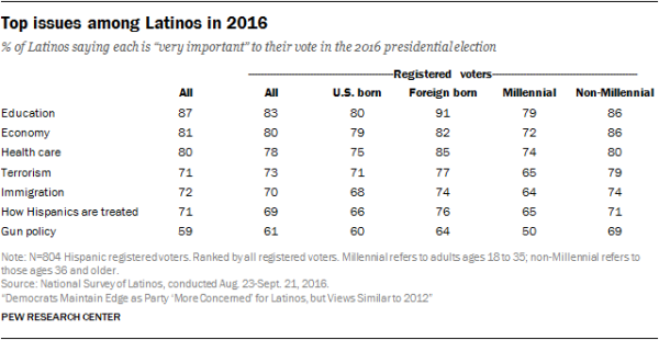 Top issues among Latinos in 2016