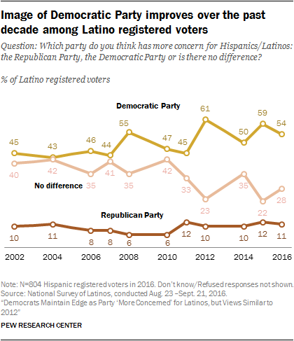 Image of Democratic Party improves over the past decade among Latino registered voters