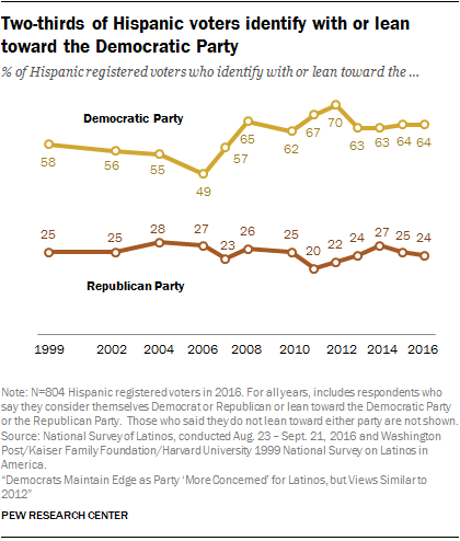 Two-thirds of Hispanic voters identify with or lean toward the Democratic Party