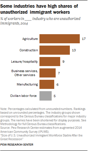 Some industries have high shares of unauthorized immigrant workers