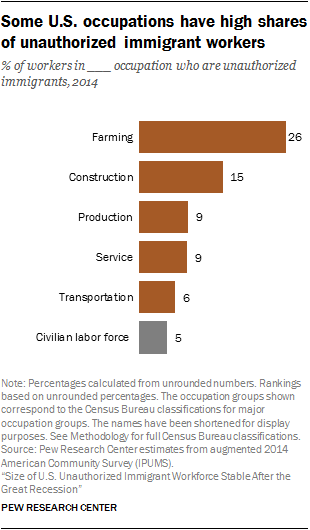 Some U.S. occupations have high shares of unauthorized immigrant workers