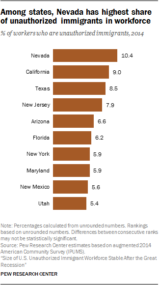 Among states, Nevada has highest share of unauthorized immigrants in workforce