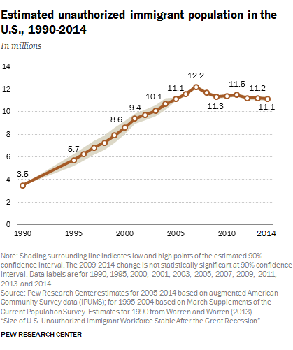 Estimated unauthorized immigrant population in the U.S., 1990-2014