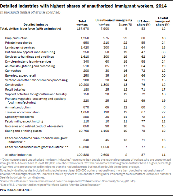 Detailed industries with highest shares of unauthorized immigrant workers, 2014