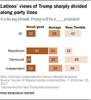 Latinos' views of Trump sharply divided along party lines