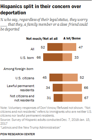 Hispanics split in their concern over deportation