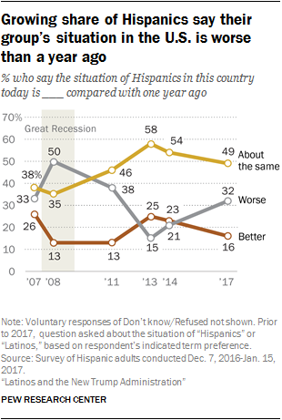 Growing share of Hispanics say their group's situation in the U.S. is worse than a year ago