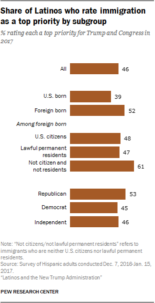 Share of Latinos who rate immigration as a top priority by subgroup