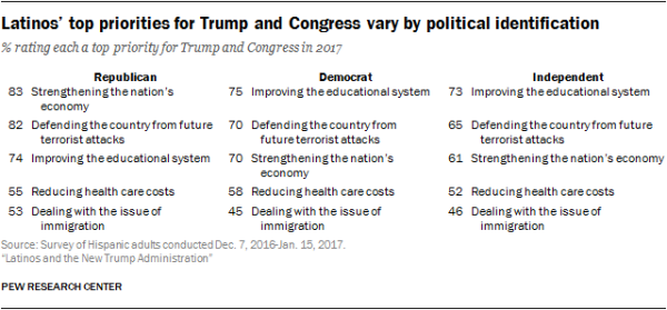 Latinos' top priorities for Trump and Congress vary by political identification