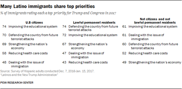 Many Latino immigrants share top priorities