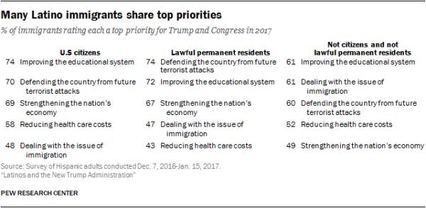Many Latino immigrants share top priorities
