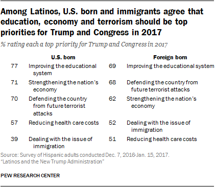 Among Latinos, U.S. born and immigrants agree that education, economy and terrorism should be top priorities for Trump and Congress in 2017