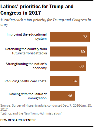 Latinos' priorities for Trump and Congress in 2017