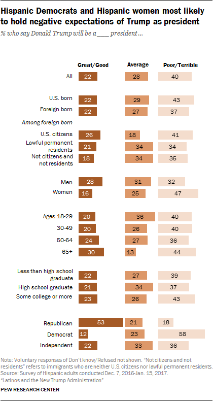 Hispanic Democrats and Hispanic women most likely to hold negative expectations of Trump as president