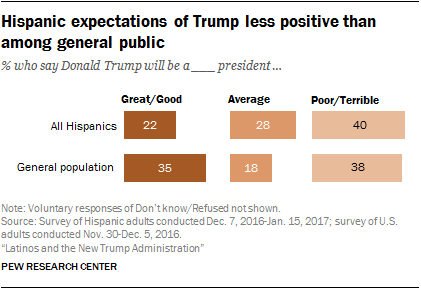 Hispanic expectations of Trump less positive than among general public