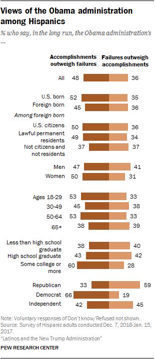 Views of the Obama administration among Hispanics