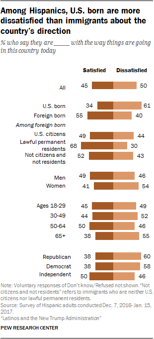 Among Hispanics, U.S. born are more dissatisfied than immigrants about the country's direction