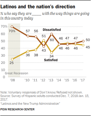 Latinos and the nation's direction