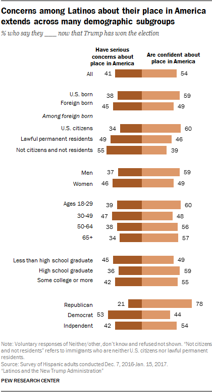 Concerns among Latinos about their place in America extends across many demographic subgroups