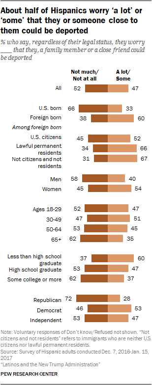 About half of Hispanics worry 'a lot' or 'some' that they or someone close to them could be deported