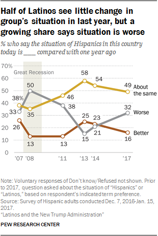 Half of Latinos see little change in group's situation in last year, but a growing share says situation is worse