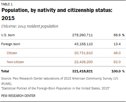 Population, by nativity and citizenship status: 2015