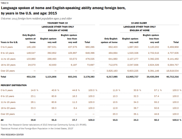 Language spoken at home and English-speaking ability among foreign born, by years in the U.S. and age: 2015