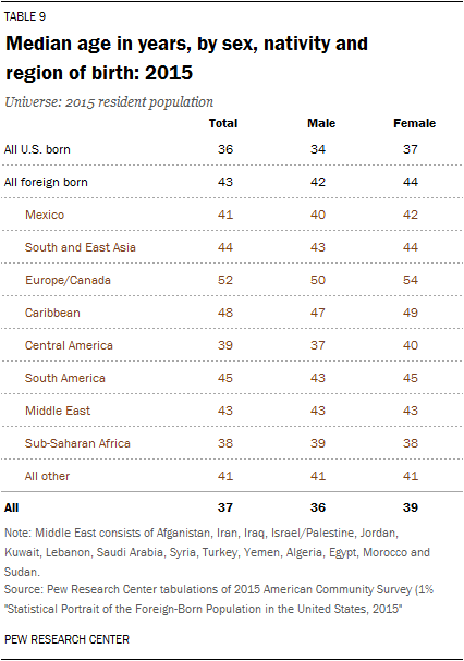 Median age in years, by sex, nativity and region of birth: 2015