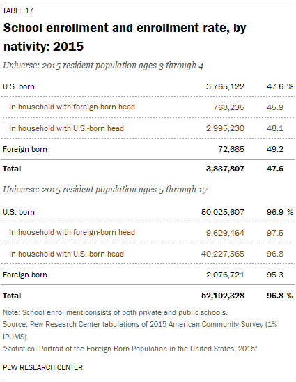 School enrollment and enrollment rate, by nativity: 2015