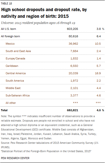 High school dropouts and dropout rate, by nativity and region of birth: 2015