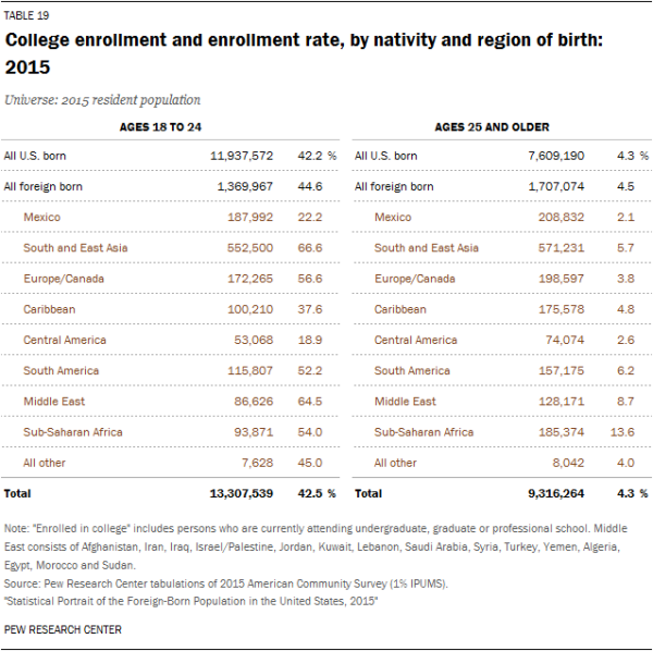 College enrollment and enrollment rate, by nativity and region of birth: 2015