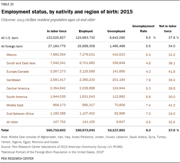Employment status, by nativity and region of birth: 2015