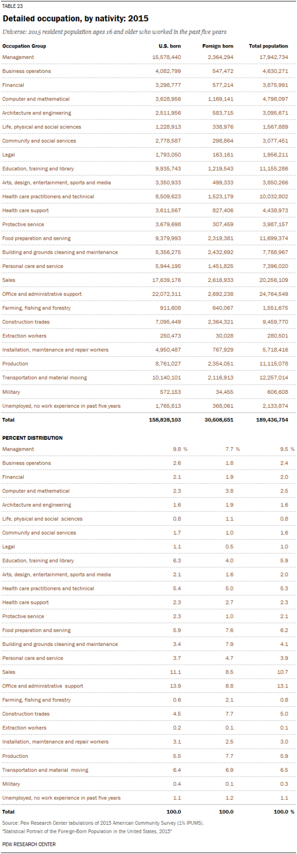 Detailed occupation, by nativity: 2015