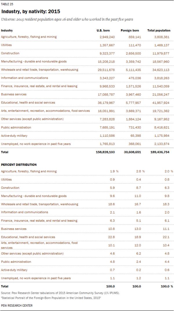Industry, by nativity: 2015