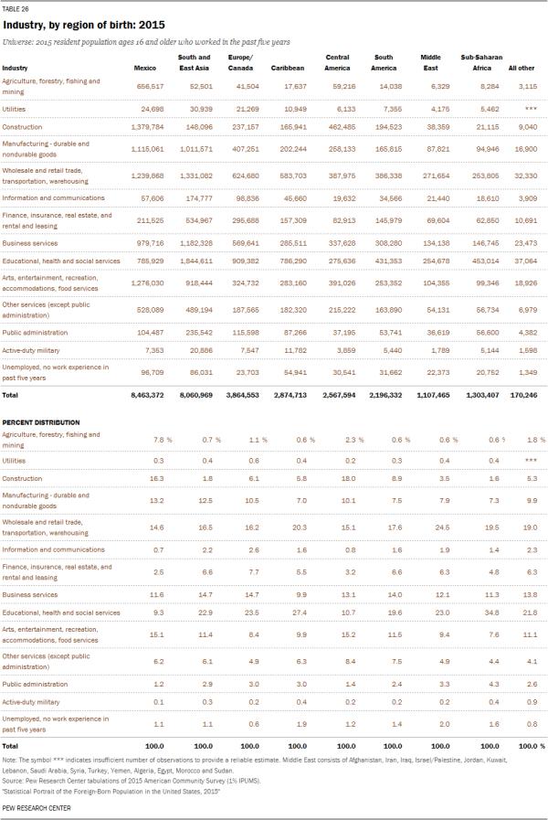 Industry, by region of birth: 2015