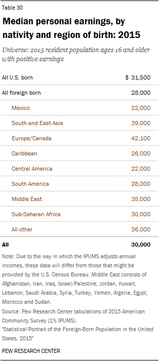 Median personal earnings, by nativity and region of birth: 2015