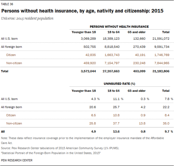 Persons without health insurance, by age, nativity and citizenship: 2015