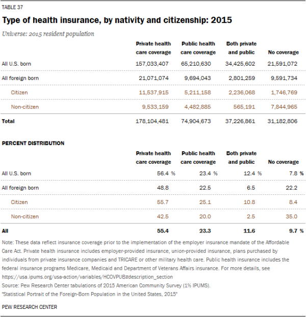 Type of health insurance, by nativity and citizenship: 2015