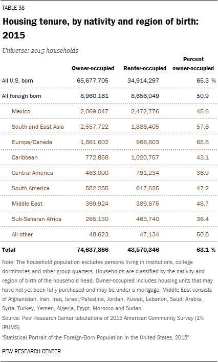 Housing tenure, by nativity and region of birth: 2015