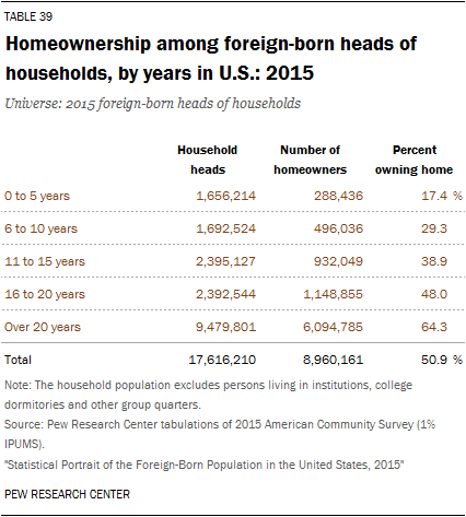 Homeownership among foreign-born heads of households, by years in U.S.: 2015