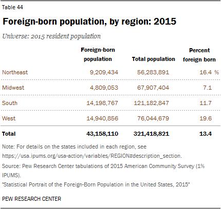Foreign-born population, by region: 2015