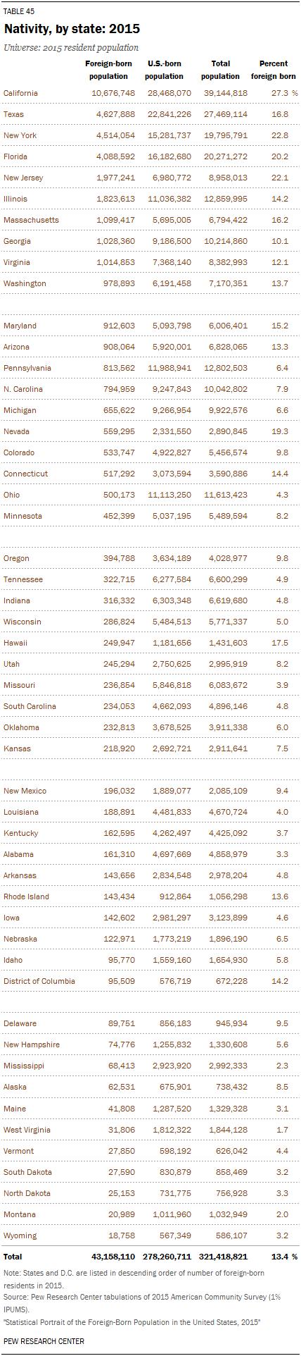 Nativity, by state: 2015